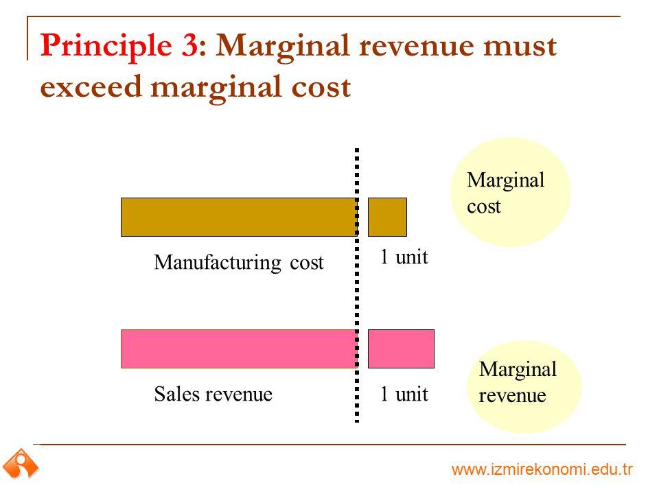 Principle 3: Marginal revenue must exceed marginal cost