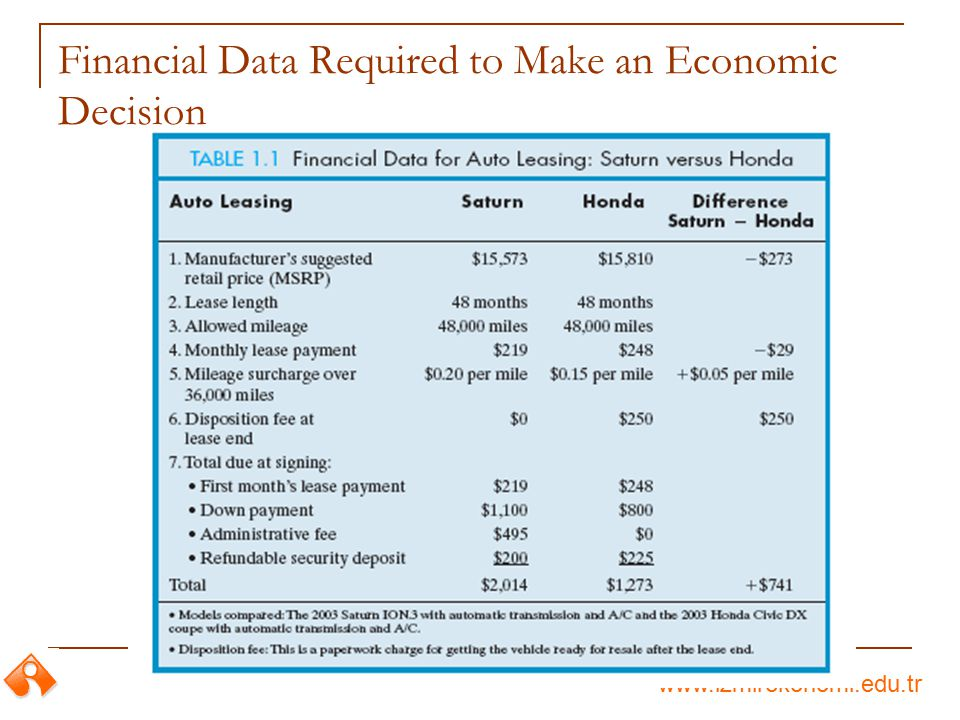 Financial Data Required to Make an Economic Decision