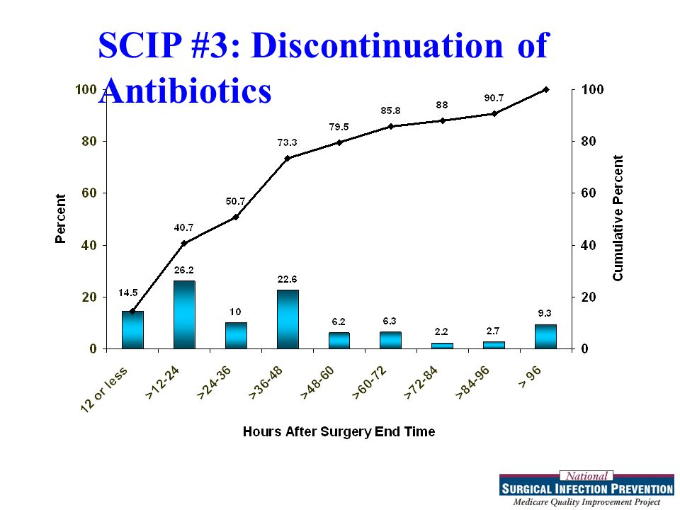 SCIP #3: Discontinuation of Antibiotics