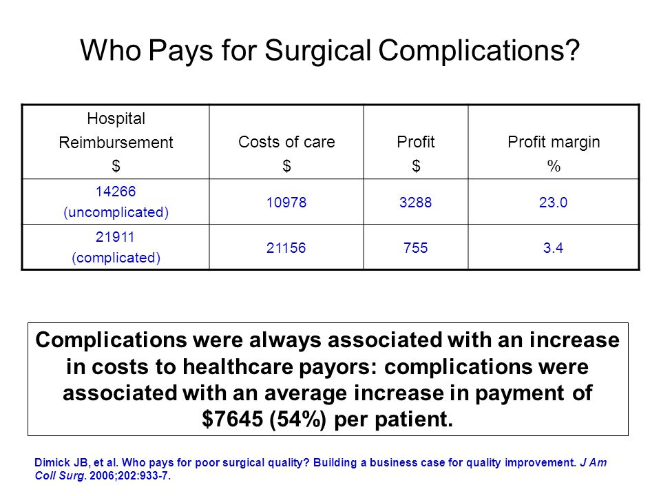 Who Pays for Surgical Complications