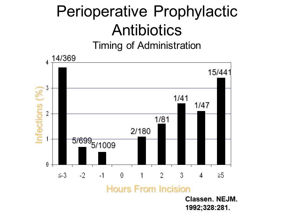 Perioperative Prophylactic Antibiotics Timing of Administration