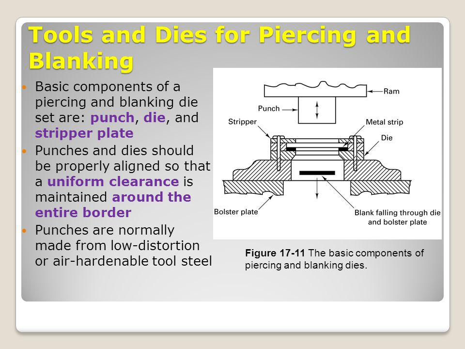 Tools and Dies for Piercing and Blanking