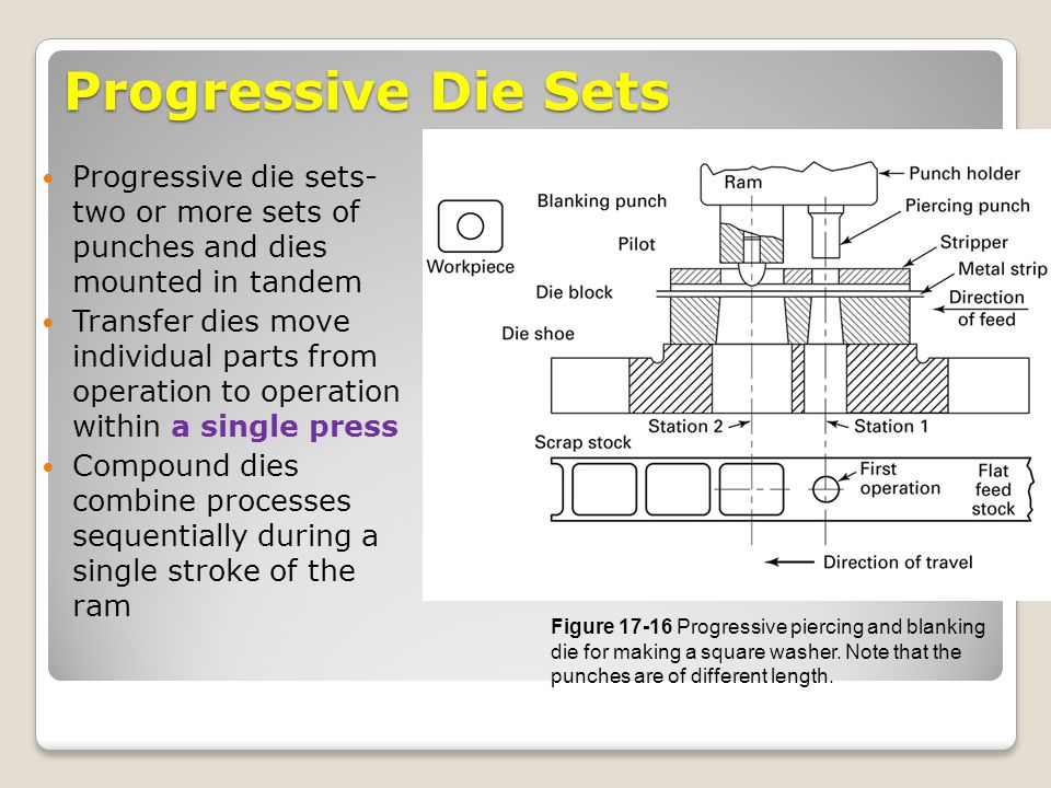 Progressive Die Sets Progressive die sets- two or more sets of punches and dies mounted in tandem.