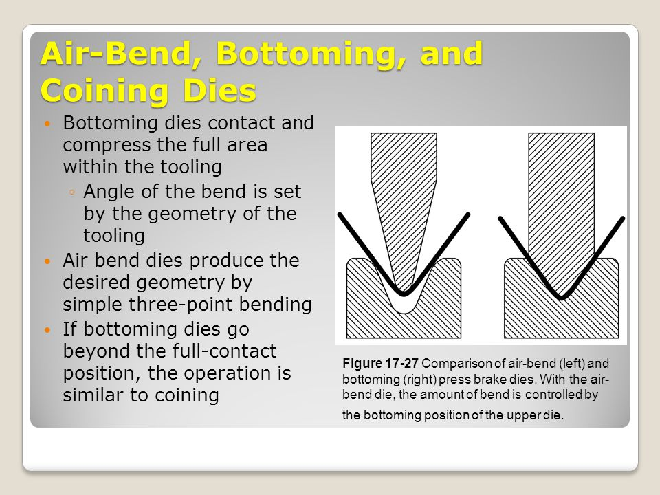 Air-Bend, Bottoming, and Coining Dies