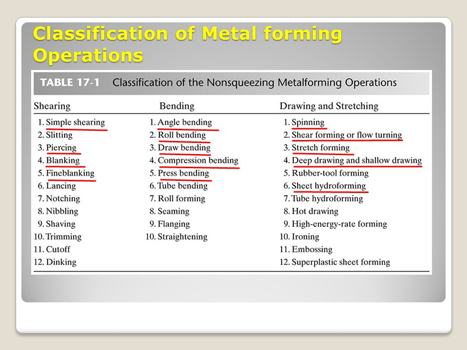 Classification of Metal forming Operations