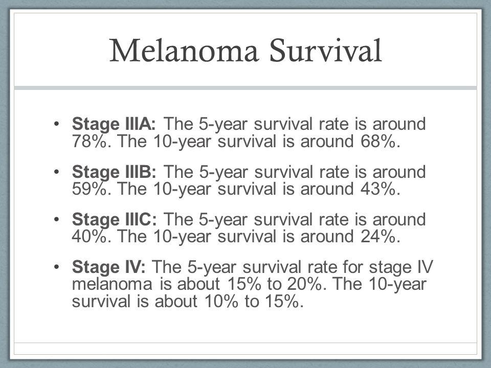 Melanoma Survival Stage IIIA: The 5-year survival rate is around 78%. The 10-year survival is around 68%.