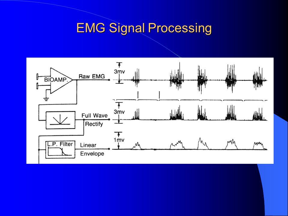 EMG Signal Processing