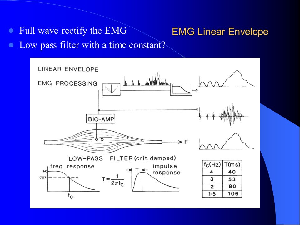 EMG Linear Envelope Full wave rectify the EMG Low pass filter with a time constant