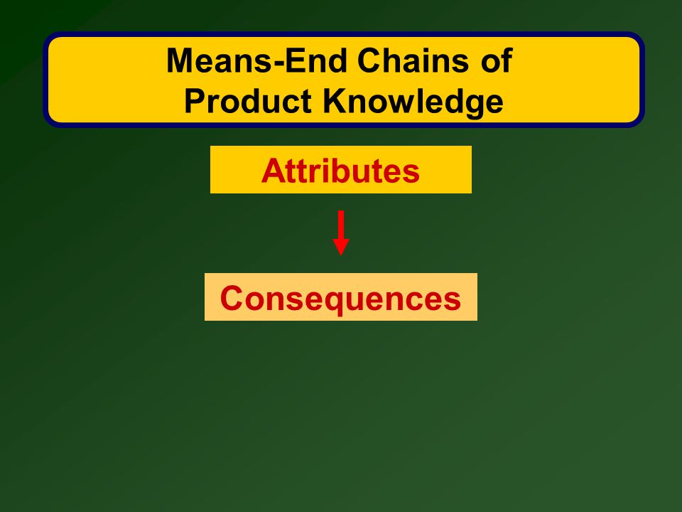 Means-End Chains of Product Knowledge Attributes Consequences
