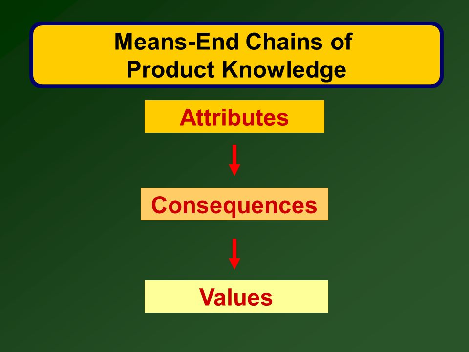 Means-End Chains of Product Knowledge Attributes Consequences Values