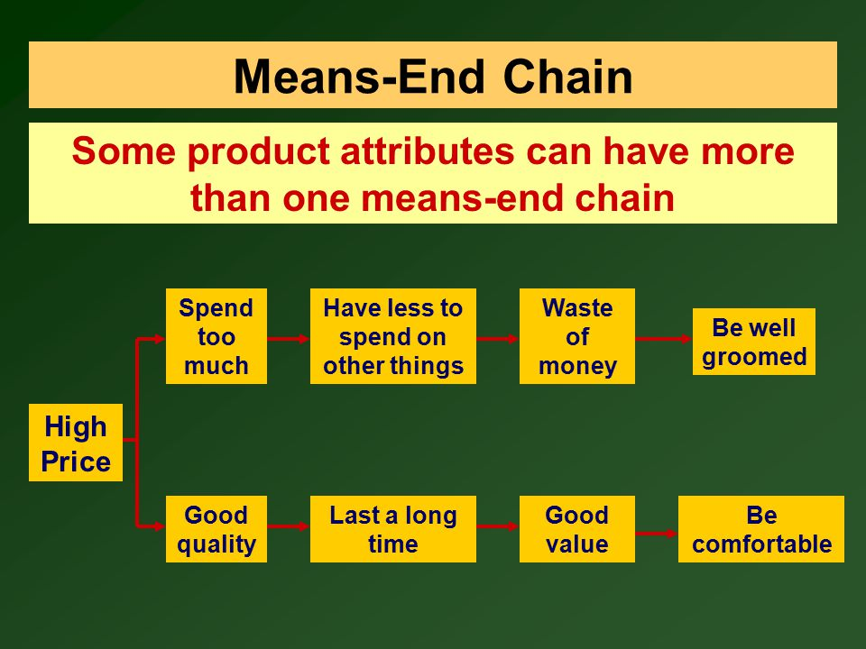 Means-End Chain Some product attributes can have more than one means-end chain. Spend too much. Have less to spend on other things.