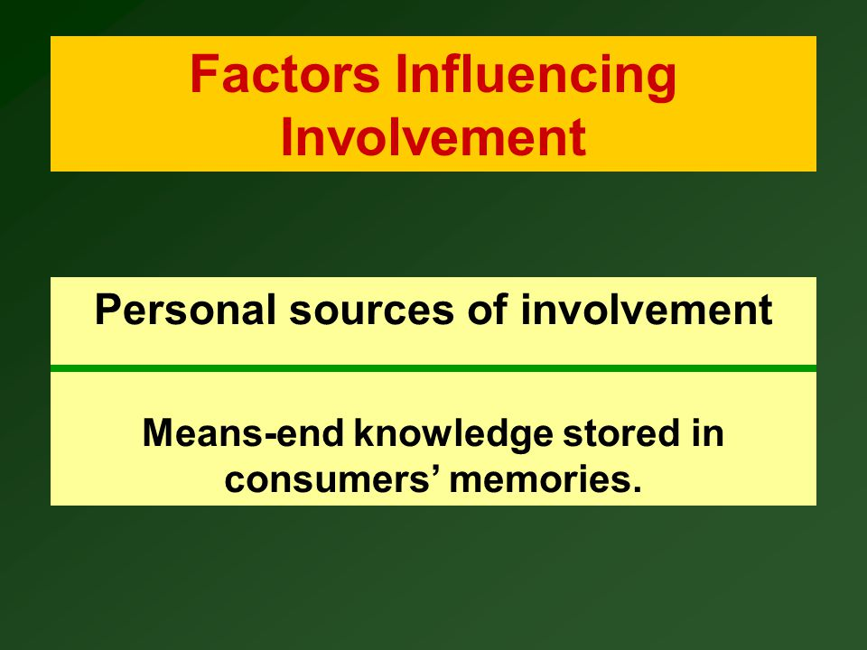 Factors Influencing Involvement