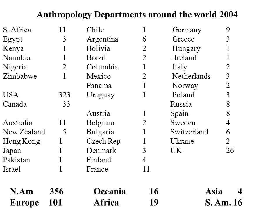 Anthropology Departments around the world 2004