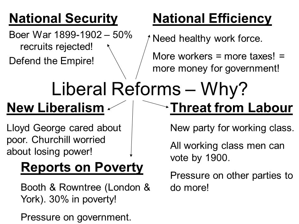 Liberal Reforms – Why National Security National Efficiency