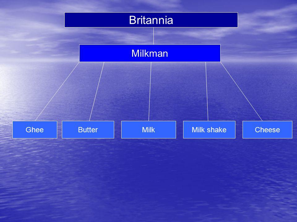 Britannia Milkman Ghee Butter Milk Milk shake Cheese