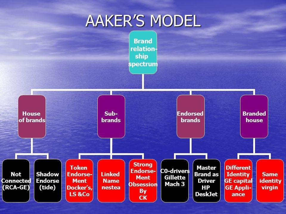 AAKER'S MODEL
