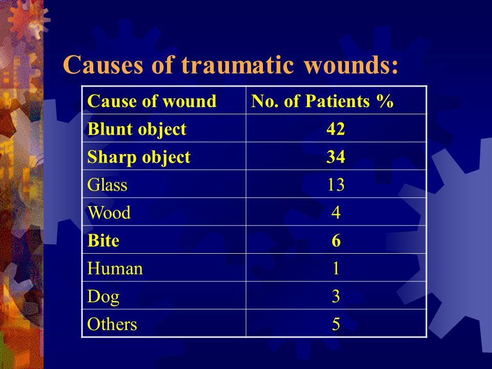 Causes of traumatic wounds: