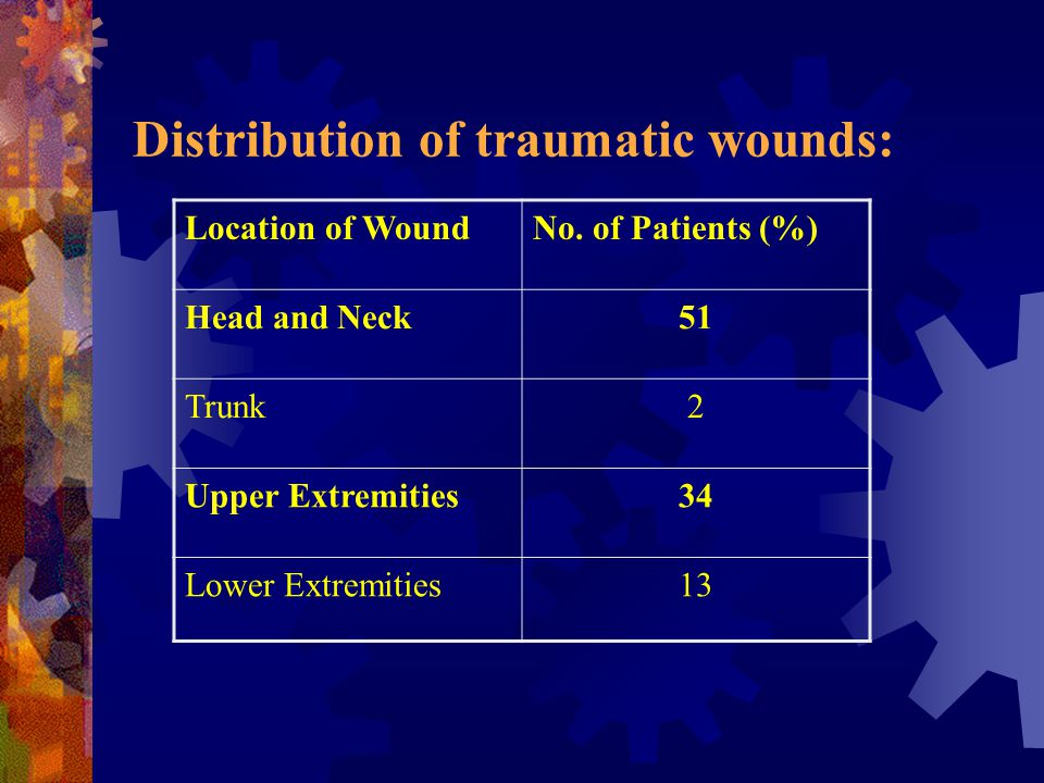 Distribution of traumatic wounds:
