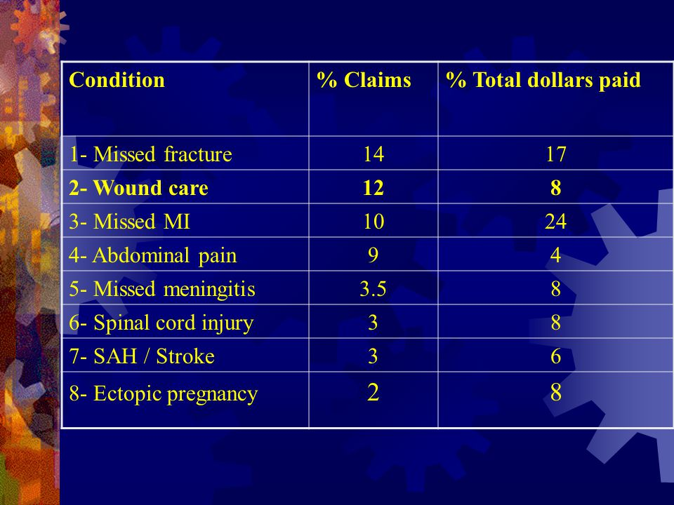 2 Condition % Claims % Total dollars paid 1- Missed fracture 14 17