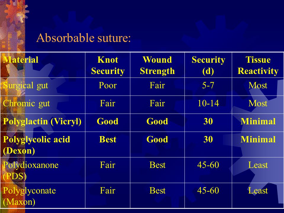 Absorbable suture: Material Knot Security Wound Strength Security (d)