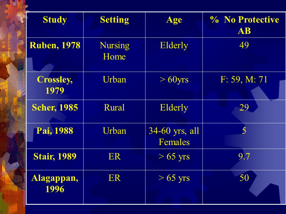 Study Setting. Age. % No Protective AB. Ruben, 1978. Nursing Home. Elderly. 49. Crossley, 1979.