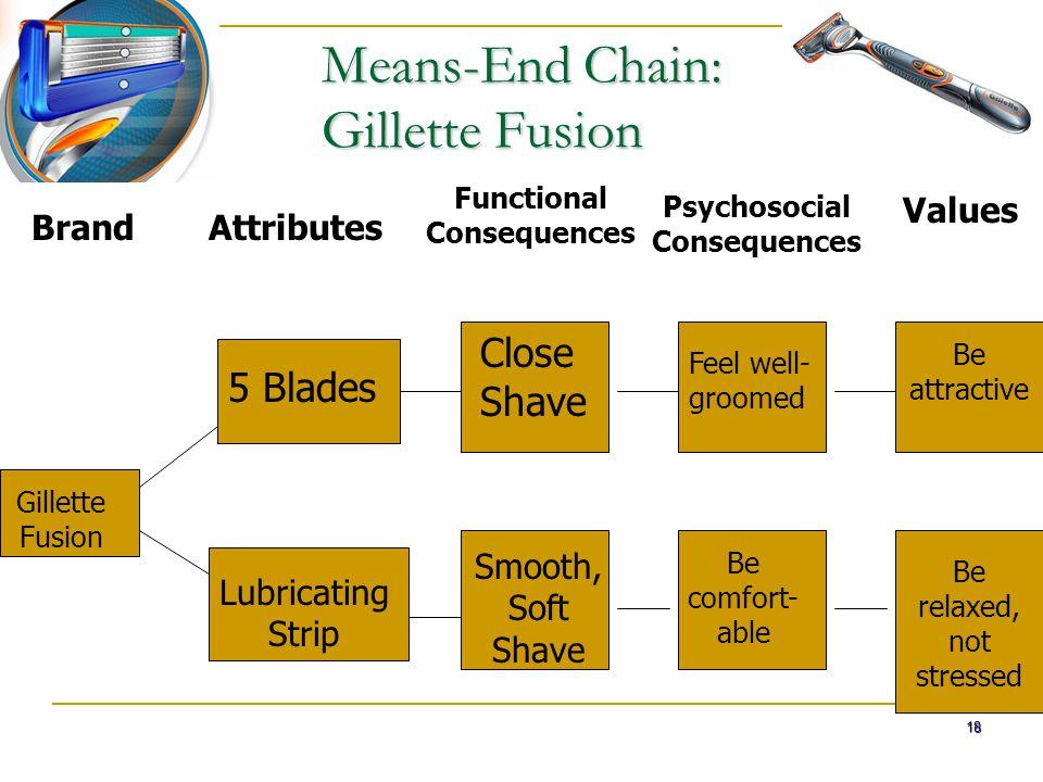 Means-End Chain: Gillette Fusion