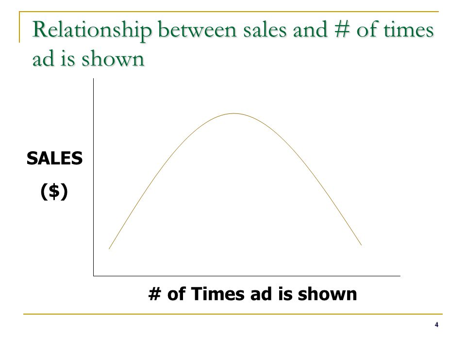Relationship between sales and # of times ad is shown