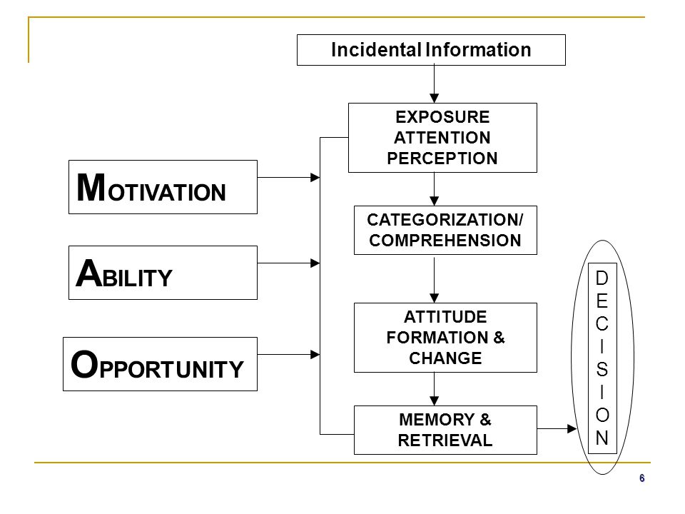 MOTIVATION ABILITY OPPORTUNITY Incidental Information DECISION