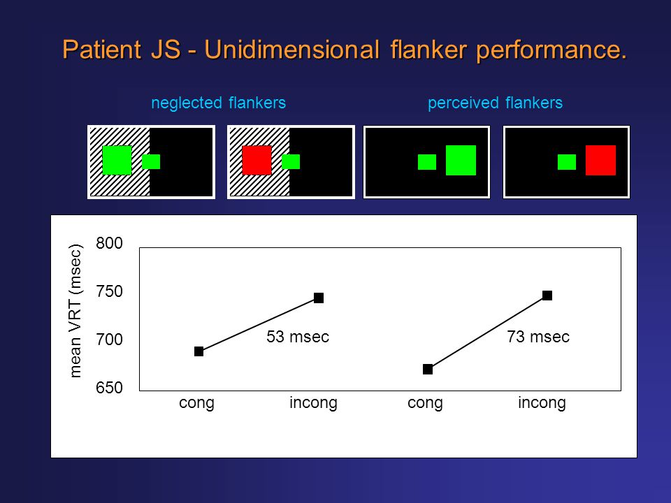 Patient JS - Unidimensional flanker performance.