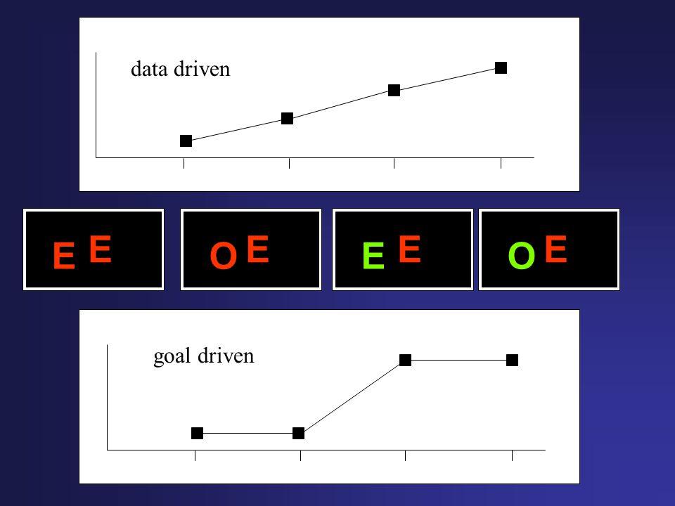 data driven E E O E E O goal driven
