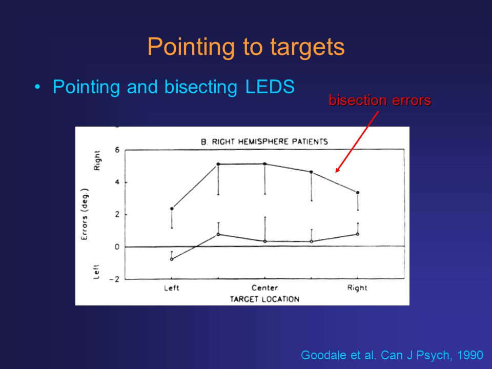 Pointing to targets Pointing and bisecting LEDS bisection errors