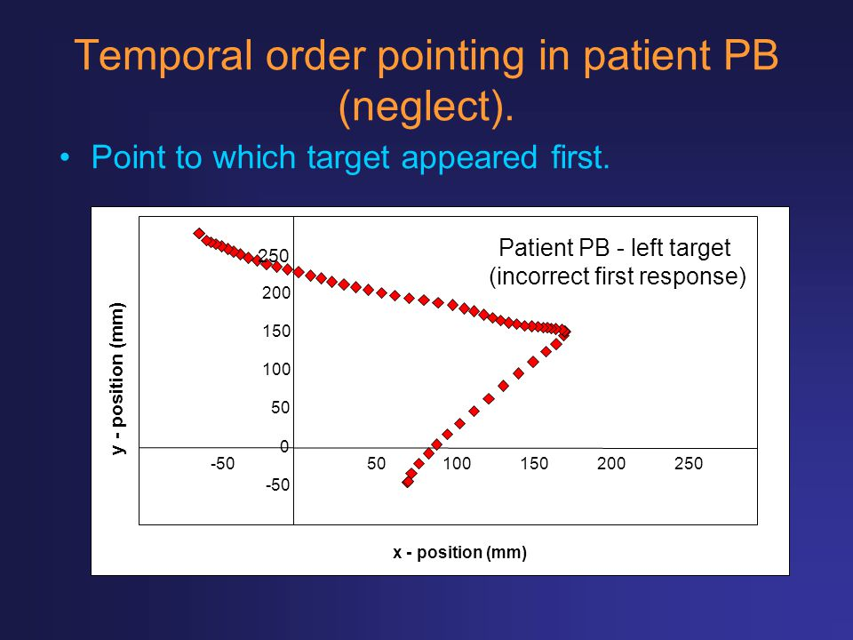 Temporal order pointing in patient PB (neglect).
