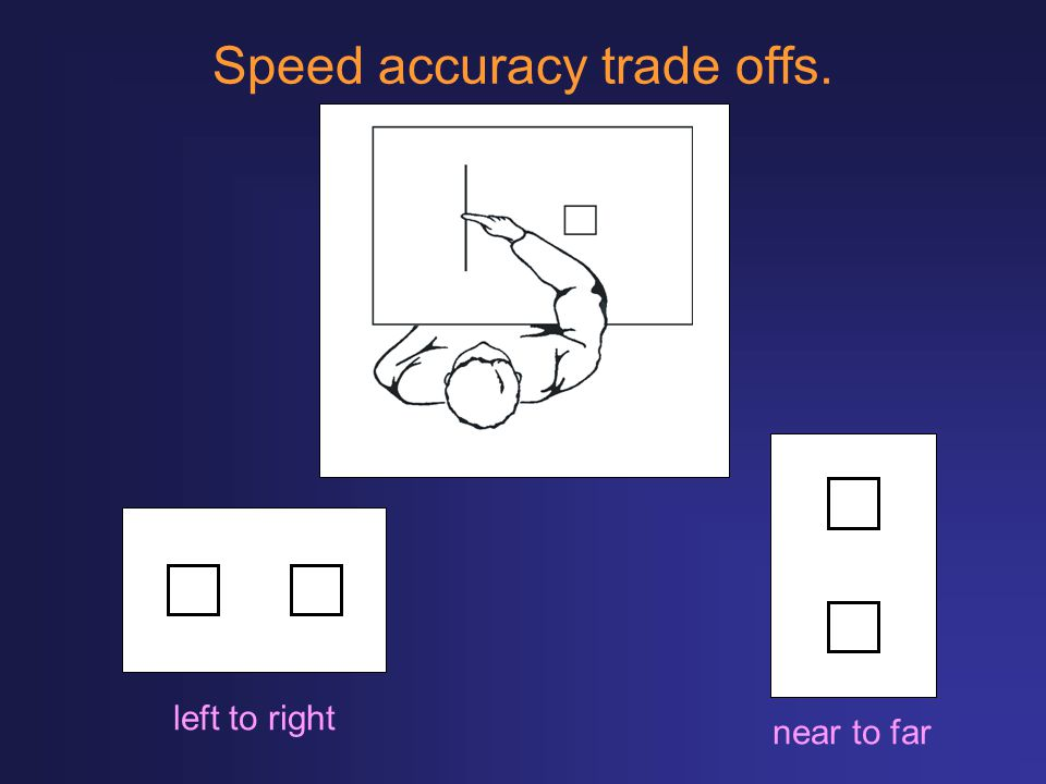 Speed accuracy trade offs.