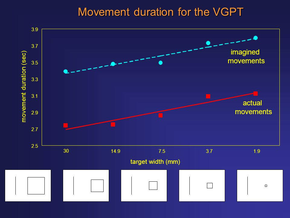 Movement duration for the VGPT