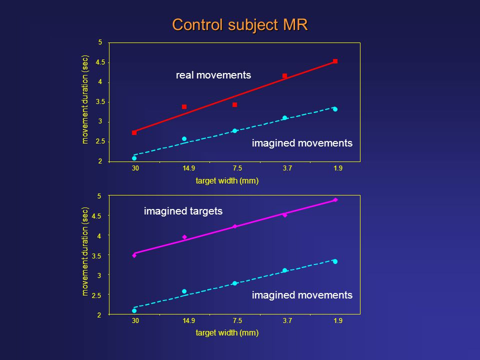 Control subject MR real movements imagined movements imagined targets