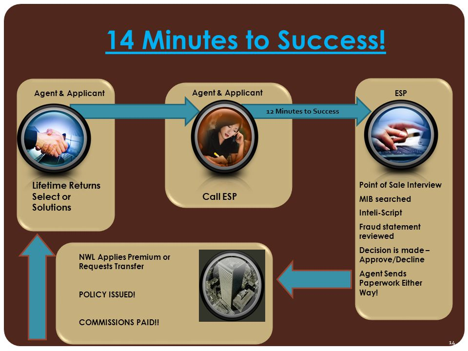 14 Minutes to Success! Lifetime Returns Select or Solutions