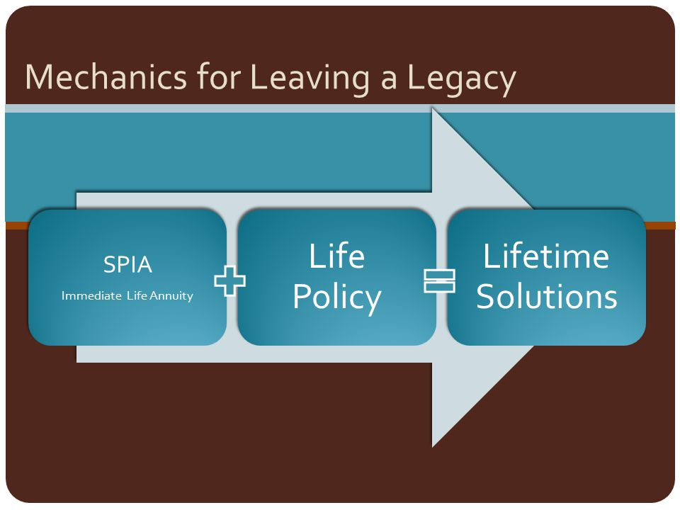Mechanics for Leaving a Legacy