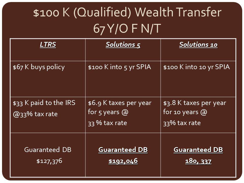 $100 K (Qualified) Wealth Transfer 67 Y/O F N/T