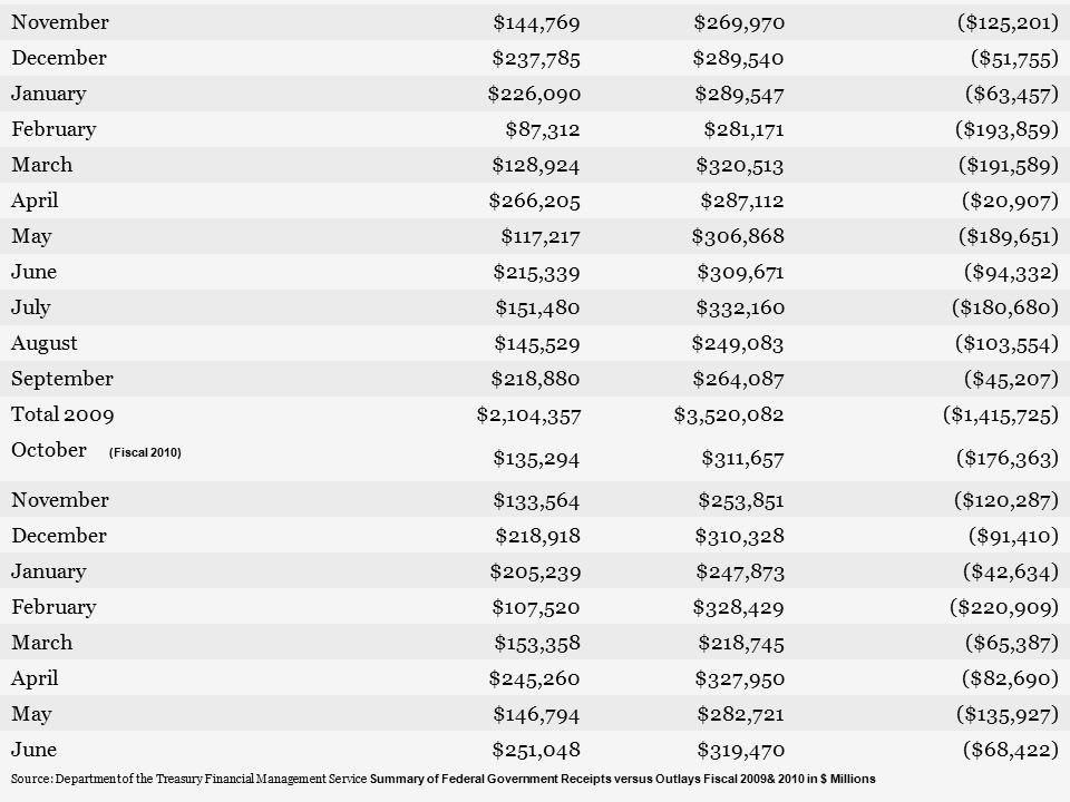 October (Fiscal 2009) $164,827 $320,360 ($155,533) November $144,769