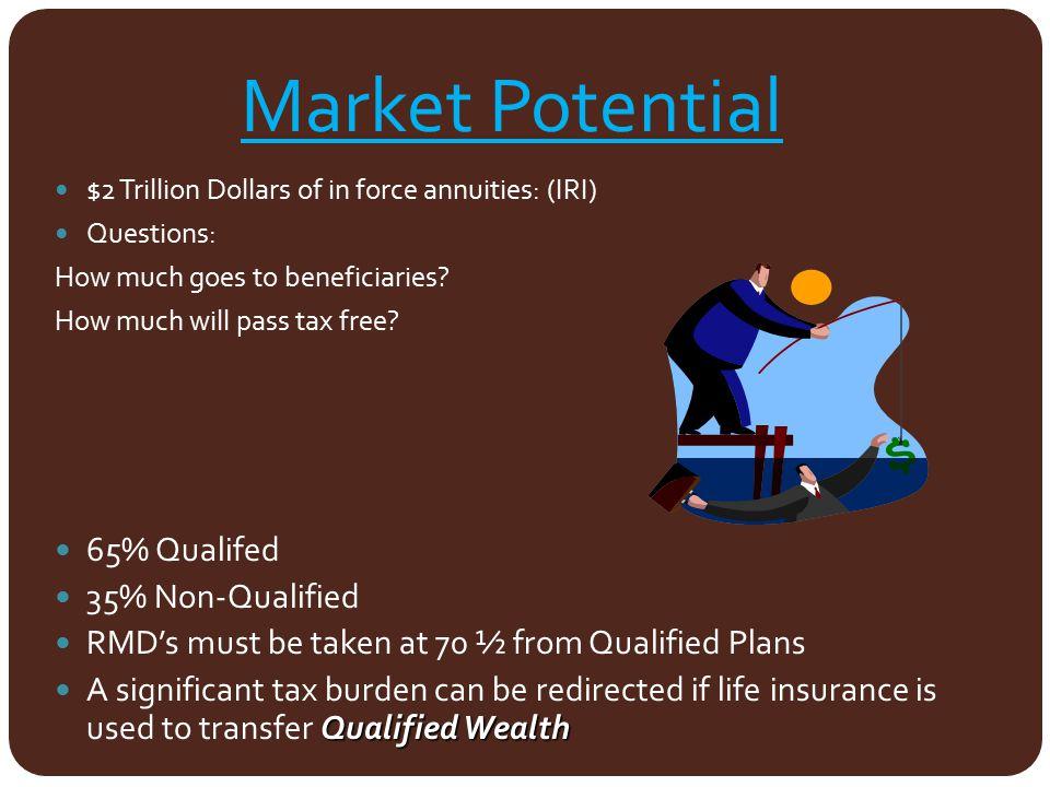 Market Potential 65% Qualifed 35% Non-Qualified