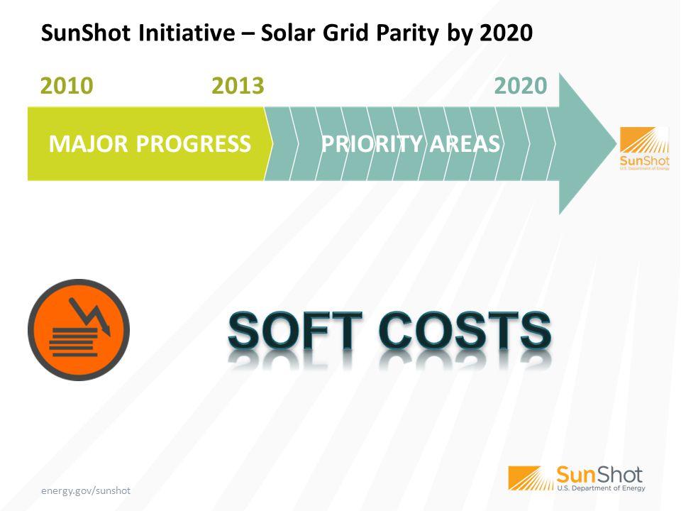 GRID INTEGRATION SunShot Initiative – Solar Grid Parity by 2020 2010