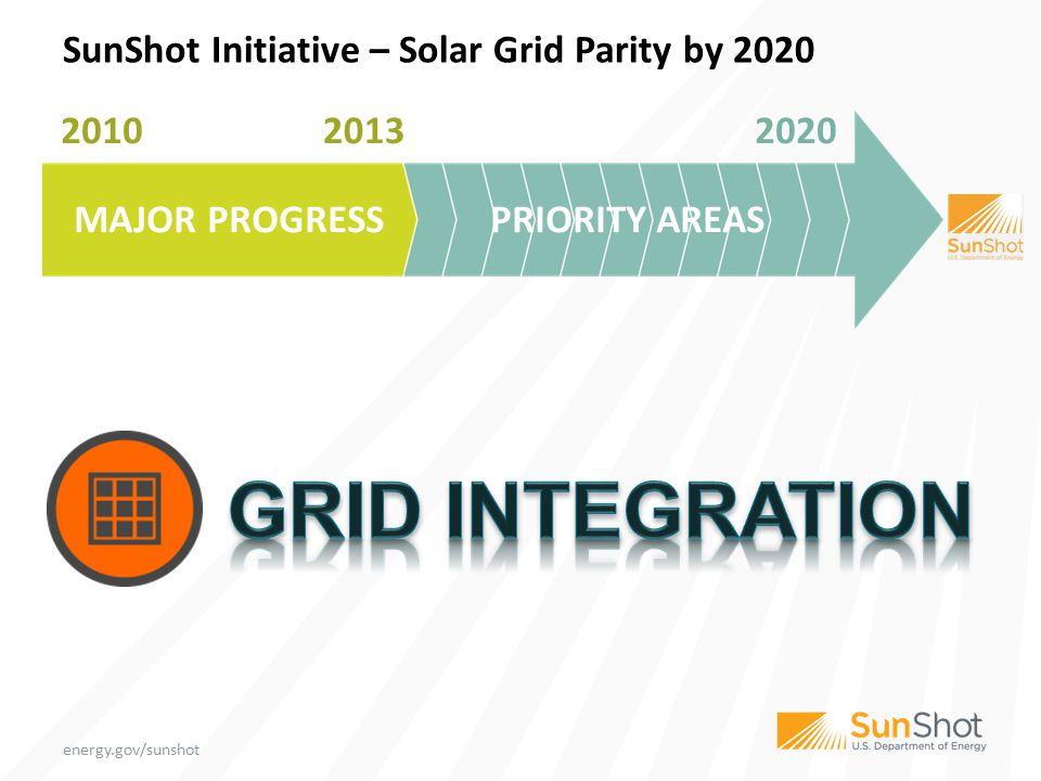 CSP STORAGE s-CO2 SunShot Initiative – Solar Grid Parity by 2020 2010