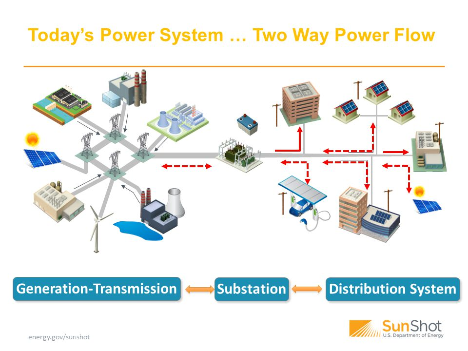 PV System Pathway to SunShot