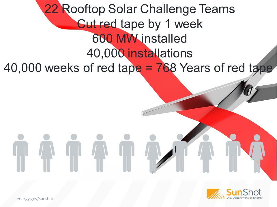 Minh Le Director Solar Energy Technologies Office SunShot Initiative minh.le@ee.doe.gov