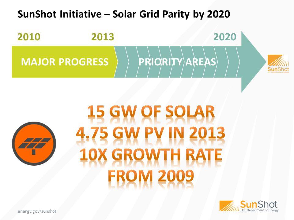 Jobs: 143,000 SunShot Initiative – Solar Grid Parity by 2020 2010 2013