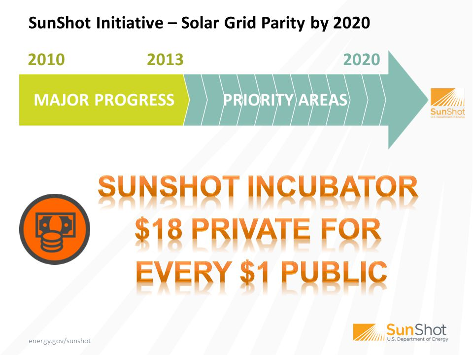 SOFT COSTS SunShot Initiative – Solar Grid Parity by 2020 2010 2013