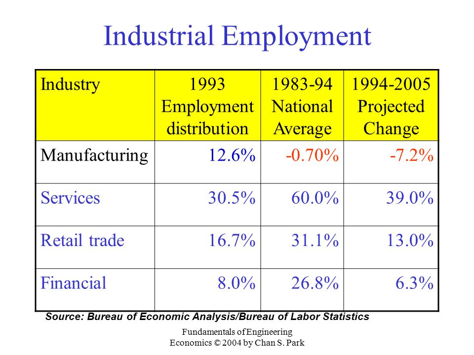 Industrial Employment