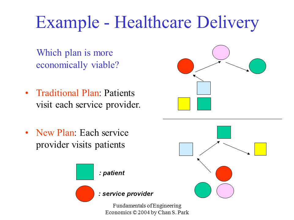 Example - Healthcare Delivery