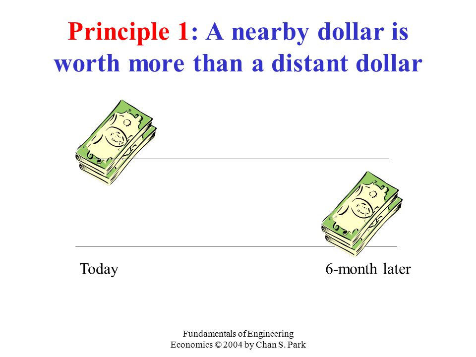 Principle 1: A nearby dollar is worth more than a distant dollar