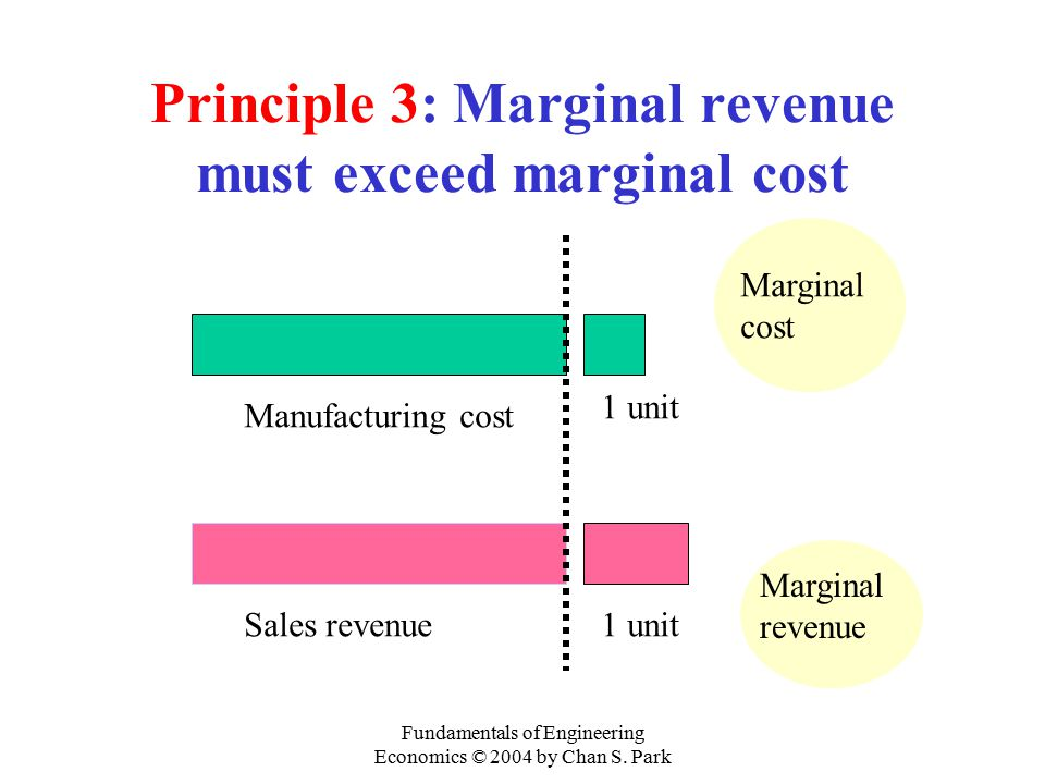 Principle 3: Marginal revenue must exceed marginal cost